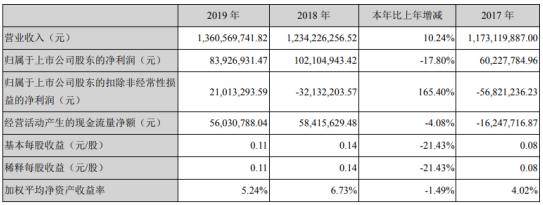 国风塑业2019年净利8393万下滑18% 行业整体供需失衡
