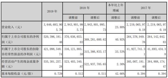 京新药业2019年净利5.2亿增长41% 业绩实现稳健增长