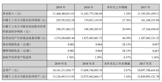 燕京啤酒2019年净利2.3亿增长27.76% 燕京主品牌销量同比增长