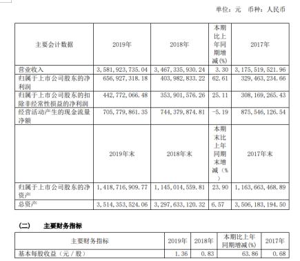 重庆啤酒2019年净利6.57亿增长62.61% 啤酒销量上升