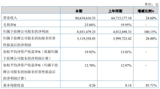 毅圣消防2019年净利803.15万增长100.15% 增加业务订单