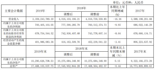 林洋能源2019年净利7亿下滑9.93% 本期银行借款减少所致