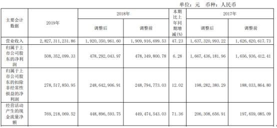 浙数文化2019年净利5.08亿增长6.28% 自身业务增长和新并购子公司