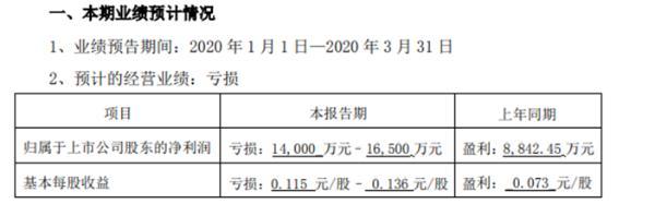诚志股份第一季度亏损1.4亿至1.7亿 业务总体利润下滑