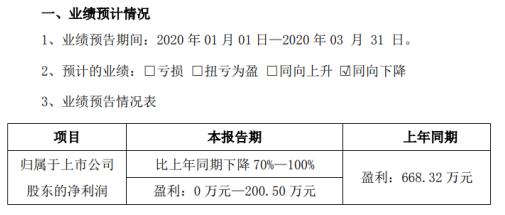 陇神戎发2020年一季度预计净利0万元-200.5万元 同比下降70%-100%