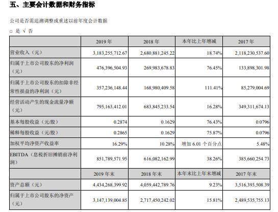 华测检测2019年盈利4.76亿增长76% 各个业务板块均实现持续增长