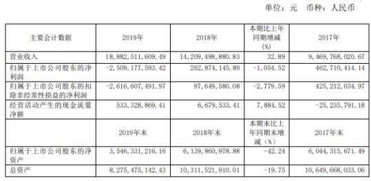 科达股份2019年亏损25.09亿 房地产开发及其他业务营业收入同比减少