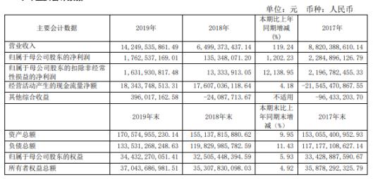 兴业证券2019年净利17.63亿增长1202.23% 经营业绩大幅增长