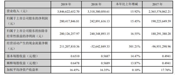 金龙羽2019年净利2.8亿增长15.45% 电线电缆业绩持续增长