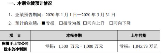 科信技术2020年第一季度净利亏损1500万元–1000万元