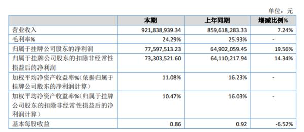 安泰股份2019年净利7759.75万较上年同期增长19.56% 承接项目增加