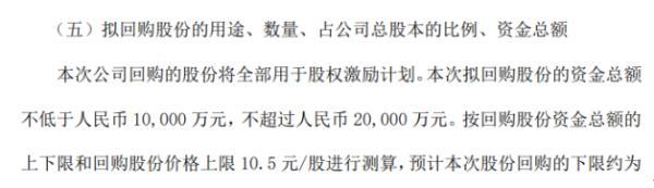 利群股份将花不超2亿元回购公司股份 用于股权激励