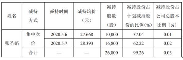 和科达股东张圣韬减持2.68万股 套现约76.09万元