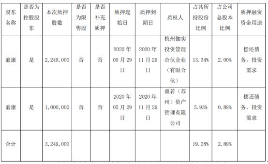 麦迪科技股东翁康质押324.9万股 用于偿还债务、投资需求