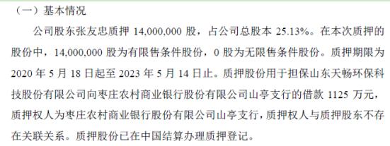 天畅环保控股股东张友忠质押1400万股 用于借款1125万元
