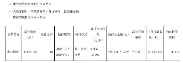 康德莱股东宏益博欣减持883万股 套现约1.09亿元