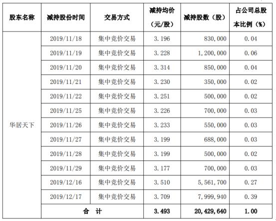 世联行股东华居天下减持2042.96万股 套现约7136.07万元