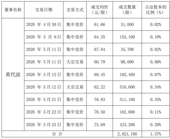 拓斯达股东黄代波减持202.11万股 套现约1.55亿元