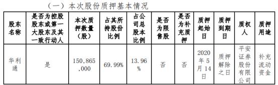 韶能股份股东华利通质押1.51亿股 用于补充流动资金