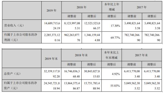 世纪华通2019年净利22.85亿增长69.77% 董事长王苗通薪酬149万