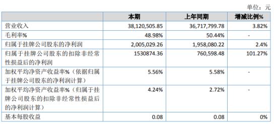 新电电气2019年净利200.5万增长2.4% 其他应收款增加