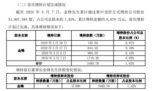 恺英网络董事长金锋增持3481万股 耗资约9679万元