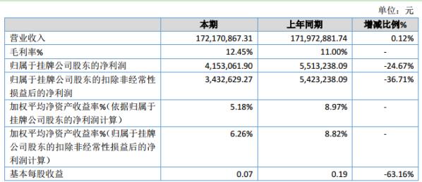 五米常香2019年净利415.31万减少24.67% 财务费用增加
