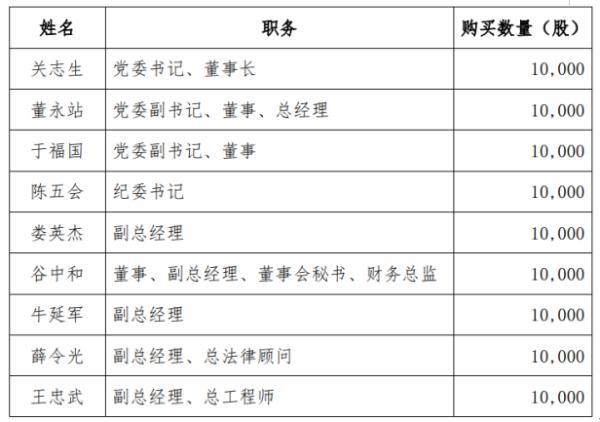 昊华能源9名股东合计增持9万股 耗资约33.39万元