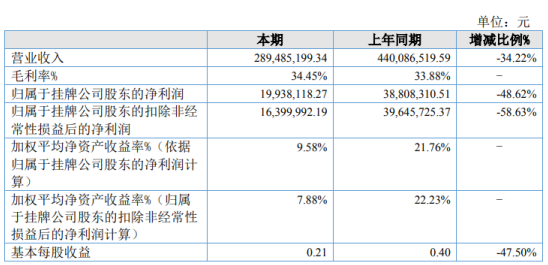 诚栋营地2019年净利1993.81万下滑48.62% 业务量有所下降
