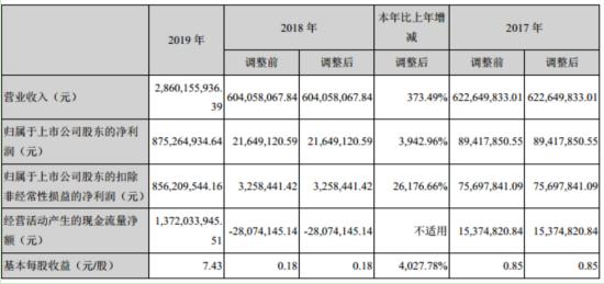 金溢科技2019年净利8.75亿增长3942.96% 董事长薪酬231.95万