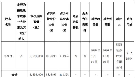 力盛赛车股东苏维锋质押559.9万股 用于个人消费