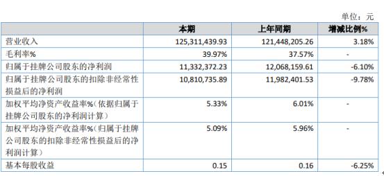 欣影科技2019年净利1133.24万下滑6.10% 差旅费及市场营销费用有所增加