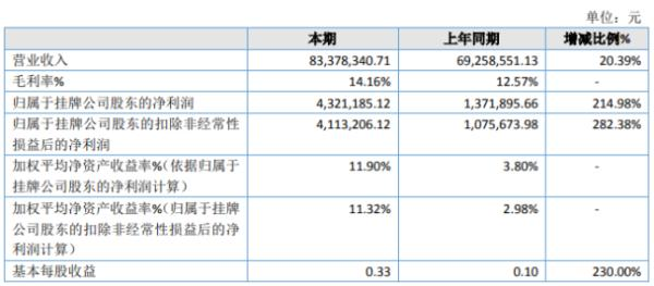 天华新材2019年净利432.12万增长214.98% 热收缩膜产品销量增加