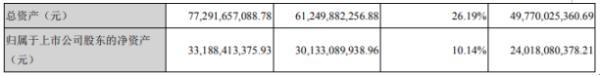 徐工机械2019年净利36.21亿增长76.98% 董事长薪酬266.03万