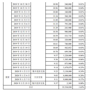 光启技术2名非控股股东合计减持3553万股 套现合计约3.33亿元