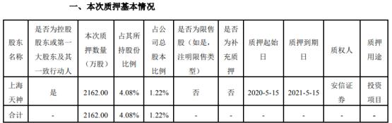 天顺风能股东上海天神质押2162万股 用于投资项目