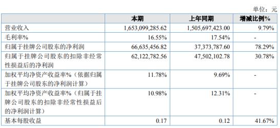大地股份2019年净利6663.55万增长78.29% 销量增长较快
