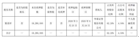火炬电子股东蔡劲军质押1828万股 用于个人投融资需求