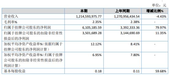 华之鹏2019年净利610.52万增长79.97% 销售费用减少