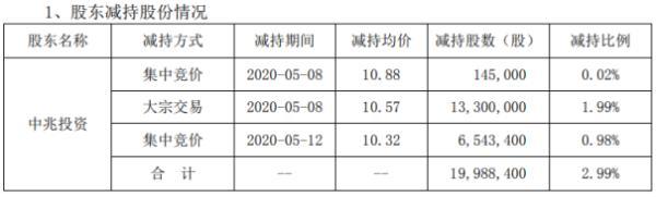 中嘉博创股东中兆投资减持1998.84万股 套现约2.11亿元