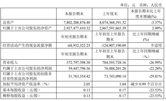 中设集团2020年第一季度净利5944.78万 同比下滑22.28%