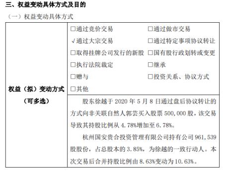 卓信科技股东徐越增持50万股 持股比例增至6.78%