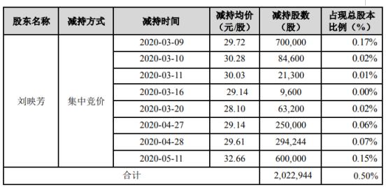 开立医疗股东刘映芳减持202.29万股 套现约6012.19万元