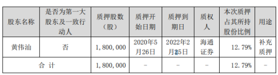 七彩化学股东黄伟汕质押180万股 用于补充质押