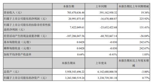 北斗星通2020年第一季度盈利2099.11万扭亏为盈 政府补助增加