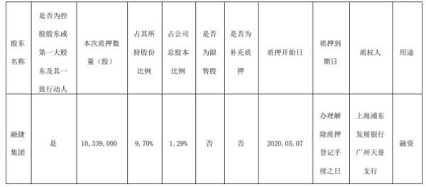 融捷健康股东融捷集团质押1033.9万股 用于融资