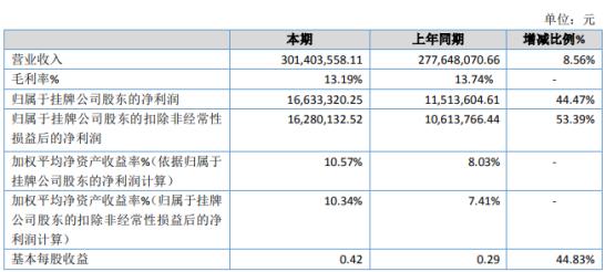 宏海科技2019年净利1663.33万增长44.47% 业务规模增长