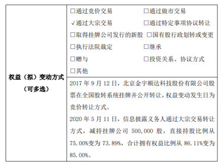 金宇顺达股东赵海云减持50万股 持股比例降至85%