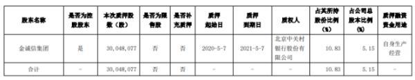 金诚信股东金诚信集团质押3004.81万股 用于自身生产经营