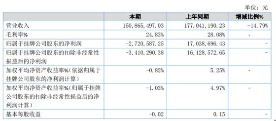 添正医药2019年亏损272.06万由盈转亏 毛利率下降